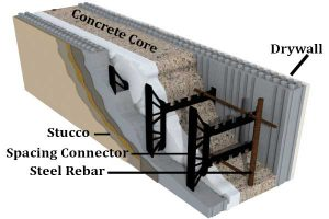 Insulated Concrete Form (ICF) cut away view